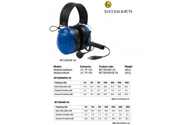 3M™ Peltor™ Twin Cup Headset